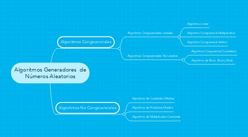 Mind Map: Algoritmos Generadores  de Números Aleatorios