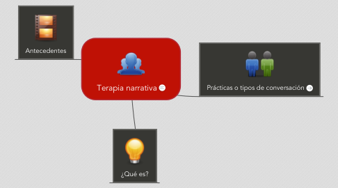 Mind Map: Terapia narrativa