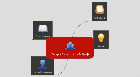 Mind Map: Terapia Sistémica de Milán