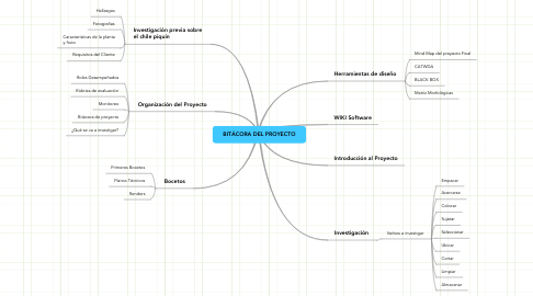 Mind Map: BITÁCORA DEL PROYECTO