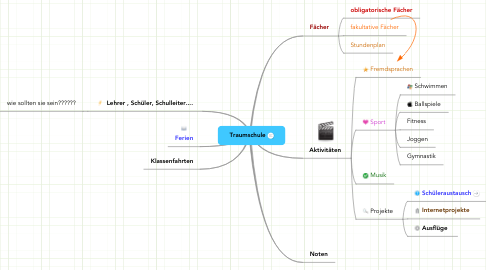 Mind Map: Traumschule