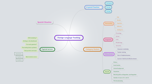 Mind Map: Foreign Language Teaching