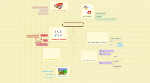 Mind Map: Foreign Language Methods