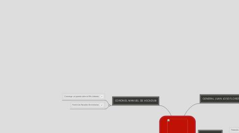 Mind Map: PRESIDENTES DEL ECUADOR