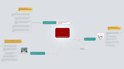 Mind Map: How Students Learn Curriculum