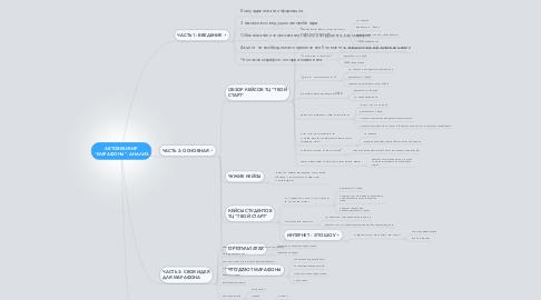 "Mind Map: АВТОВЕБИНАР ""МАРАФОНЫ"". АНАЛИЗ"