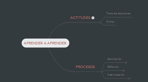 Mind Map: APRENDER A APRENDER.