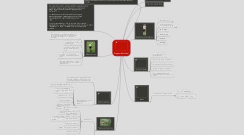 Mind Map: Reglas del fútbol