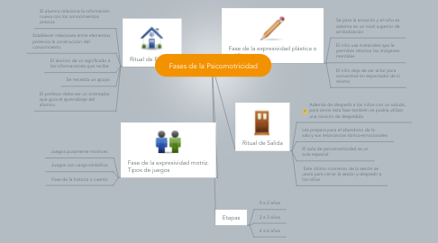 Mind Map: Fases de la Psicomotricidad
