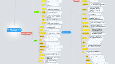 Mind Map: SOFTWARE PARA TELÉFONOS INTELIGENTES