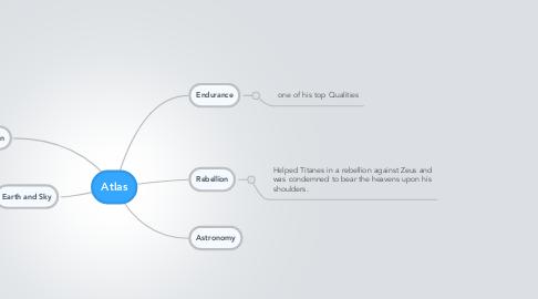 Mind Map: Atlas