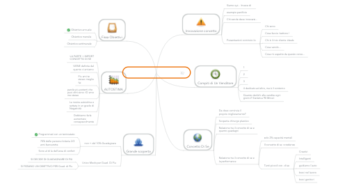 Mind Map: Corso Marketing Telefonico