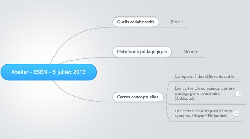 Mind Map: Atelier - ESEN - 5 juillet 2013
