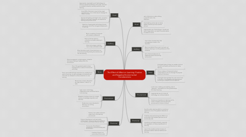 Mind Map: The Effect of Affect on Learning: Positive and Negative Environmental Considerations