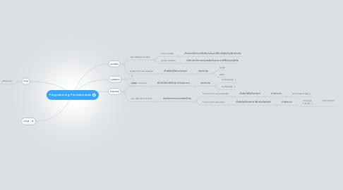 Mind Map: Programming Fundamentals