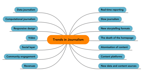 Mind Map: Trends in Journalism