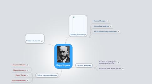 Mind Map: Януш Корчак
