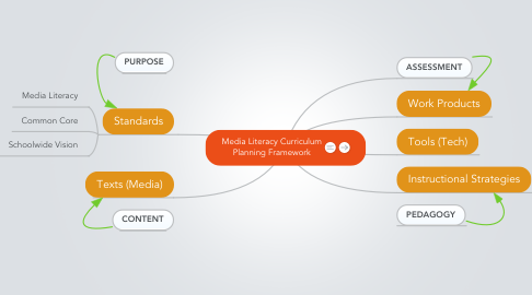 Mind Map: Media Literacy Curriculum Planning Framework