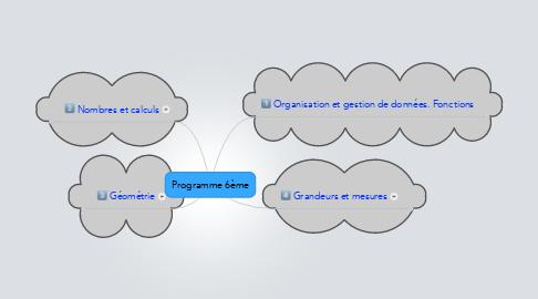 Mind Map: Programme 6ème