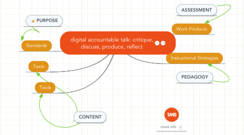 Mind Map: digital accountable talk: critique, discuss, produce, reflect