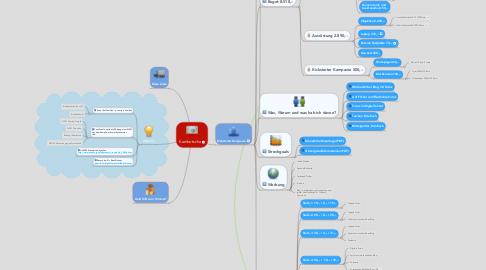 Mind Map: Kambotscha