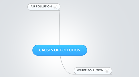 Mind Map: CAUSES OF POLLUTION