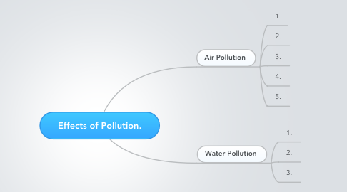 Mind Map: Effects of Pollution.