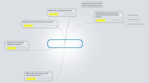 Mind Map: Learning Commons: A look at the library of the future.