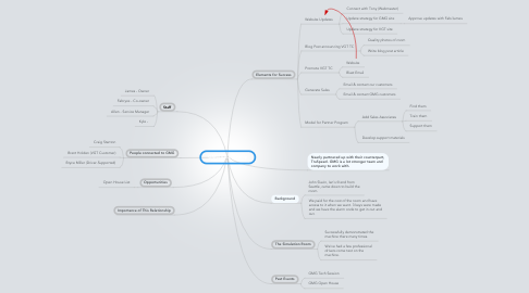 Mind Map: GMG Relationship