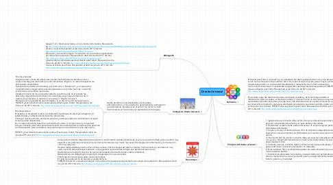 Mind Map: Diseño Universal