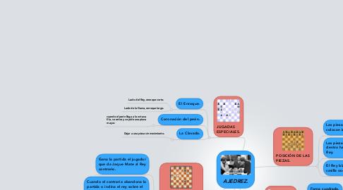 Mind Map: AJEDREZ.