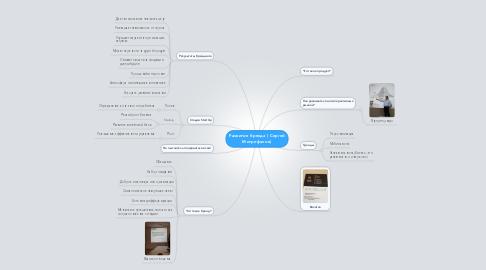 Mind Map: Развитие бренда ( Сергей Митрофанов)
