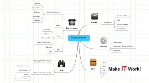 Mind Map: Business IT Basics