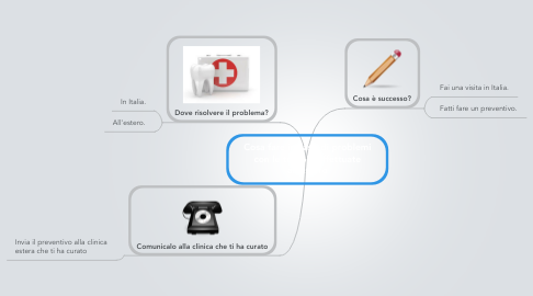 Mind Map: Cosa fare in caso di problemi con le terapie effettuate all'estero