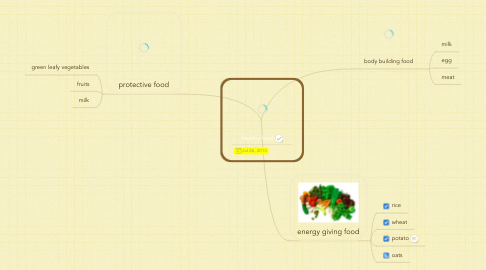 Mind Map: healthy food