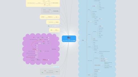 Mind Map: Copy of Plán nového webu