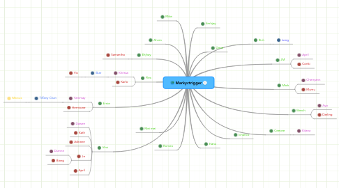 Mind Map: Markyctrigger