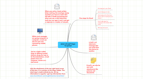 Mind Map: what is E-mail? Hope
