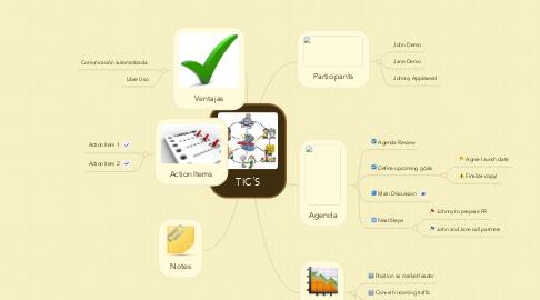 Mind Map: TIC´S