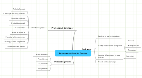 Mind Map: Recommendations for Practice