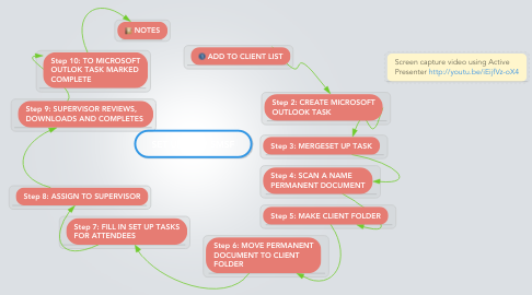 Mind Map: SET UP NEW SMSF