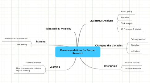 Mind Map: Recommendations for Further Research