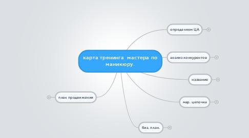 Mind Map: карта тренинга  мастера по маникюру.