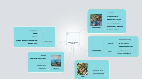Mind Map: Живопись кон. XIX-нач.XX