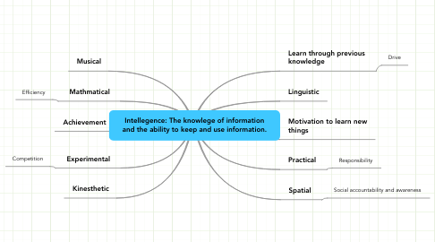 Mind Map: Intellegence: The knowlege of information and the ability to keep and use information.
