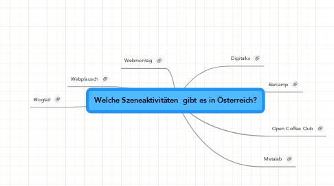 Mind Map: Welche Szeneaktivitäten  gibt es in Österreich?