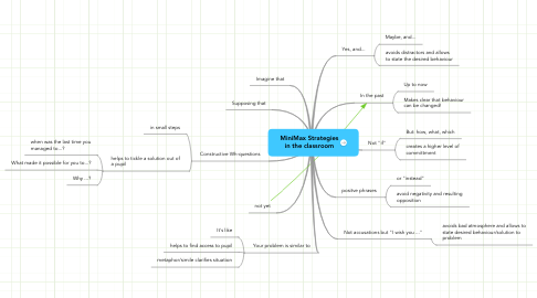Mind Map: MiniMax Strategies in the classroom