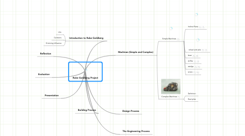 Mind Map: Rube Goldberg Project