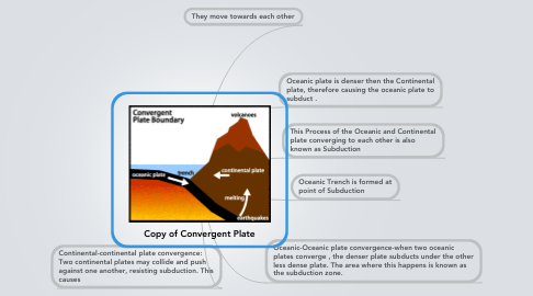 Mind Map: Copy of Convergent Plate