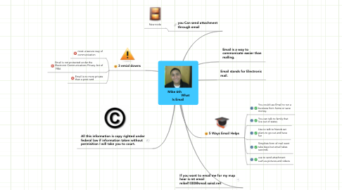 Mind Map: Mike 6th                        What Is Email